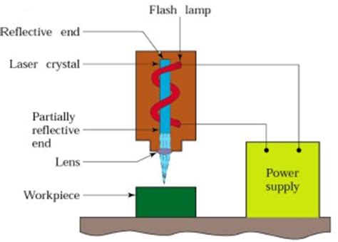 Electron beam machining research paper